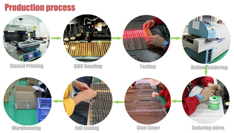 what_is_the manufacturing_process_of_led_strip_maxbluelighting