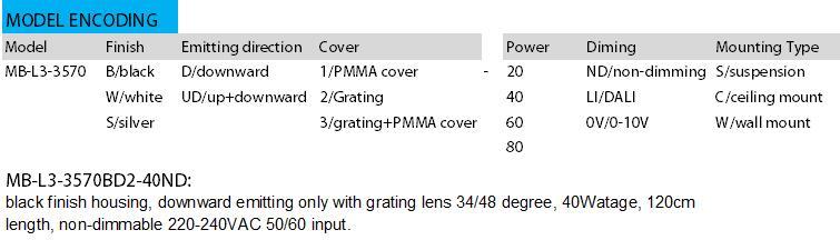 model encoding of led linear lighting_maxblue lighting